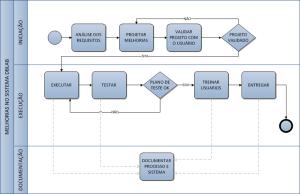 Visão geral do processo de melhorias no sistema DBLab