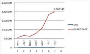Quantidade de exames/ano