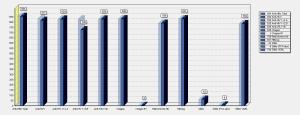 Gráfico em barras para acompanhar a produção dos exames/área técnica
