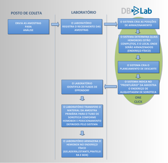 Diagrama soroteca - DBLab